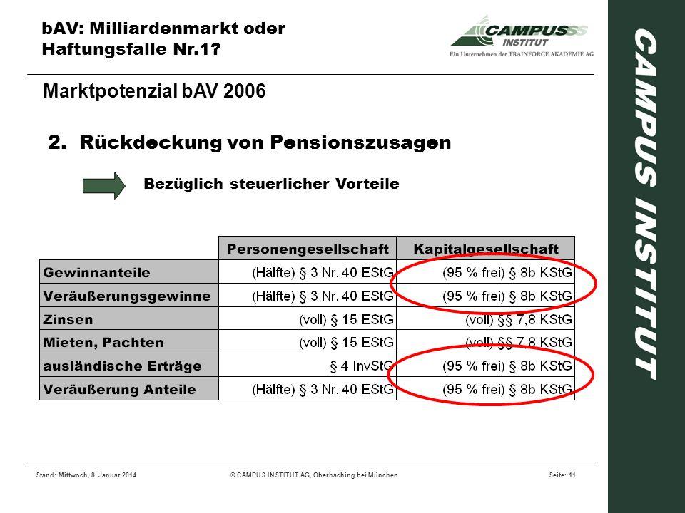 bAV: Milliardenmarkt oder Haftungsfalle Nr.1? Stand: Mittwoch, 8. Januar 2014© CAMPUS INSTITUT AG, Oberhaching bei MünchenSeite: 11 Marktpotenzial bAV