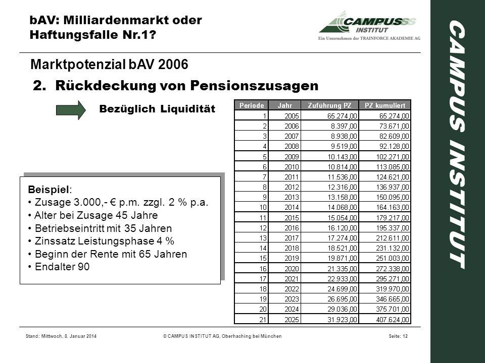 bAV: Milliardenmarkt oder Haftungsfalle Nr.1? Stand: Mittwoch, 8. Januar 2014© CAMPUS INSTITUT AG, Oberhaching bei MünchenSeite: 12 Marktpotenzial bAV