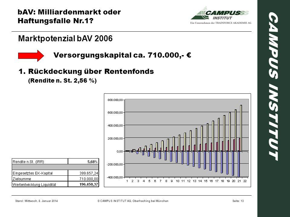bAV: Milliardenmarkt oder Haftungsfalle Nr.1? Stand: Mittwoch, 8. Januar 2014© CAMPUS INSTITUT AG, Oberhaching bei MünchenSeite: 13 Marktpotenzial bAV