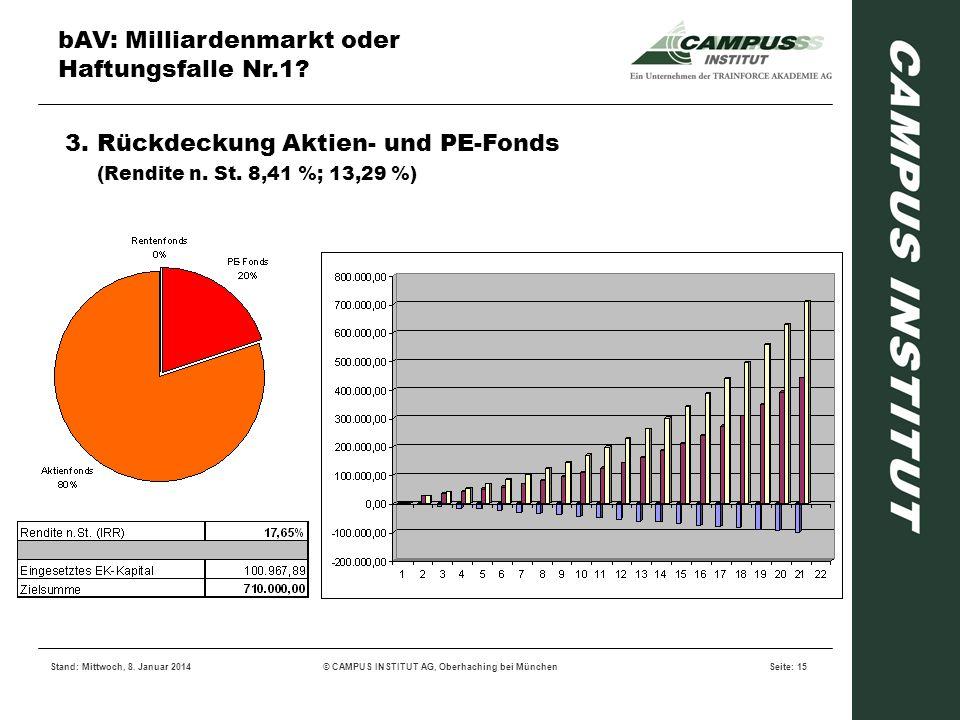 bAV: Milliardenmarkt oder Haftungsfalle Nr.1? Stand: Mittwoch, 8. Januar 2014© CAMPUS INSTITUT AG, Oberhaching bei MünchenSeite: 15 3. Rückdeckung Akt