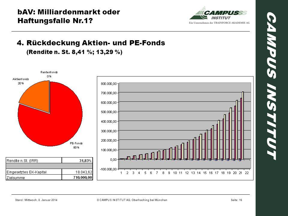 bAV: Milliardenmarkt oder Haftungsfalle Nr.1? Stand: Mittwoch, 8. Januar 2014© CAMPUS INSTITUT AG, Oberhaching bei MünchenSeite: 16 4. Rückdeckung Akt