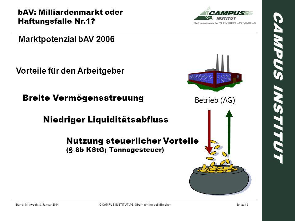 bAV: Milliardenmarkt oder Haftungsfalle Nr.1? Stand: Mittwoch, 8. Januar 2014© CAMPUS INSTITUT AG, Oberhaching bei MünchenSeite: 18 Vorteile für den A