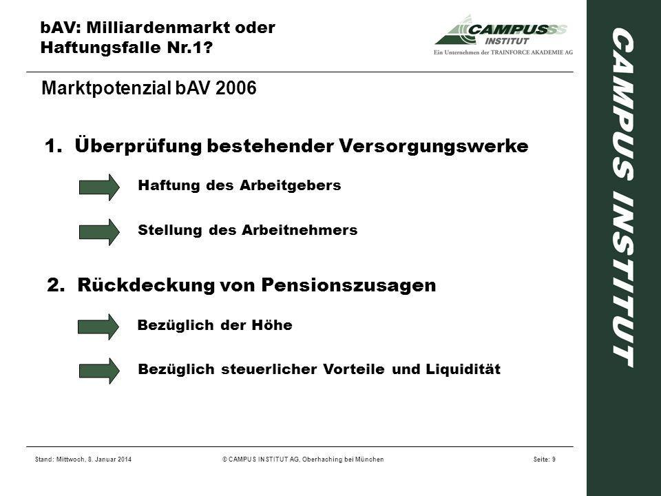 bAV: Milliardenmarkt oder Haftungsfalle Nr.1? Stand: Mittwoch, 8. Januar 2014© CAMPUS INSTITUT AG, Oberhaching bei MünchenSeite: 9 Marktpotenzial bAV
