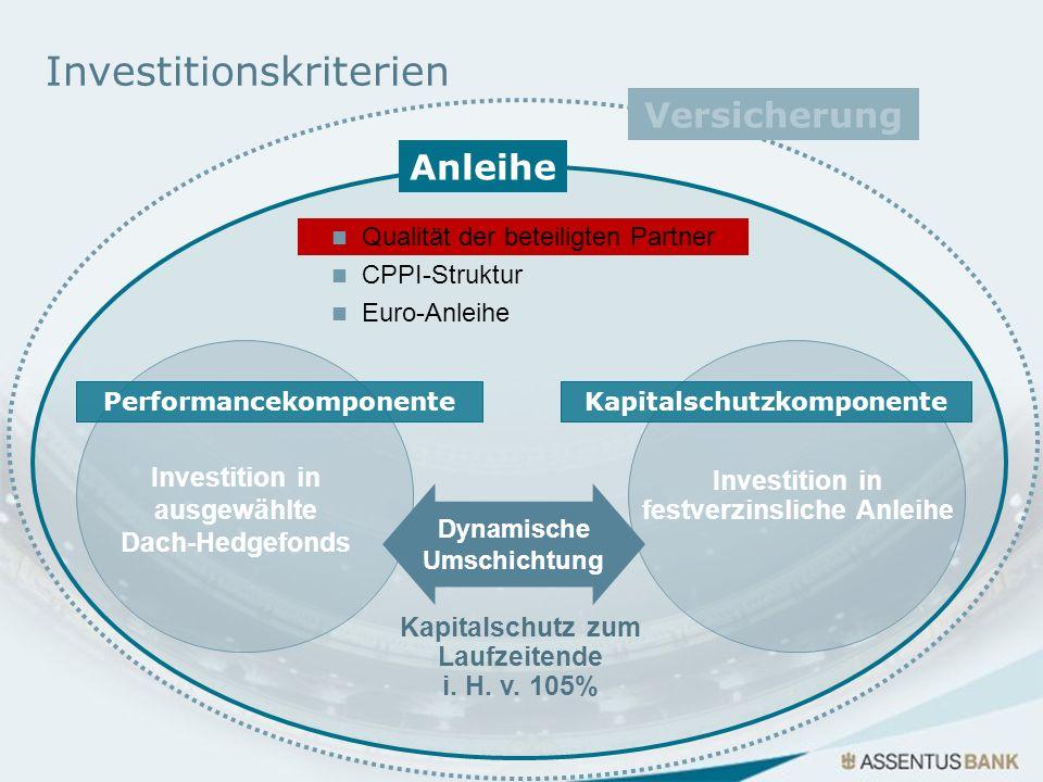 Investition in festverzinsliche Anleihe Dynamische Umschichtung Investition in ausgewählte Dach-Hedgefonds PerformancekomponenteKapitalschutzkomponent