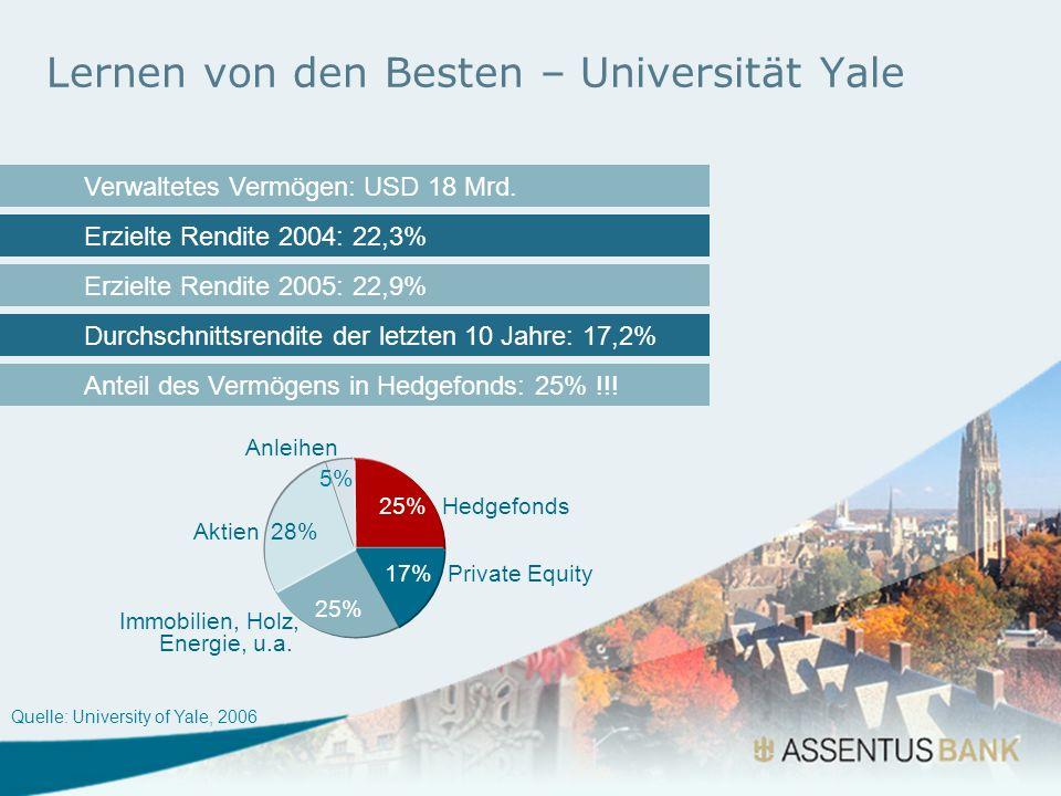 Lernen von den Besten – Universität Yale Quelle: University of Yale, 2006 Verwaltetes Vermögen: USD 18 Mrd. Erzielte Rendite 2004: 22,3% Erzielte Rend