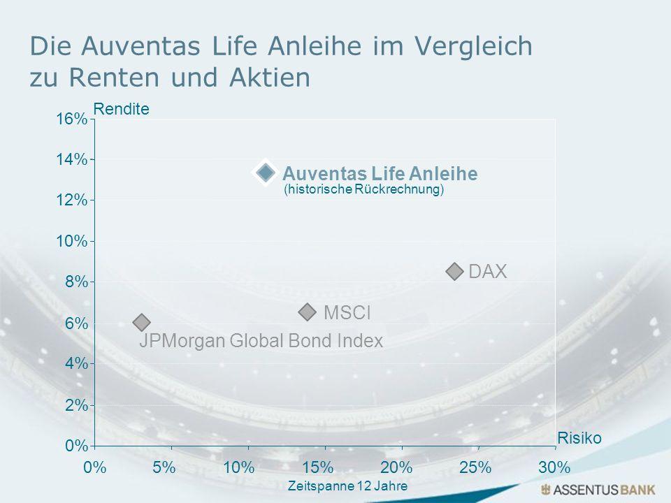 0% 2% 4% 6% 8% 10% 12% 14% 0%5%10%15%20%25%30% Rendite Risiko 16% Die Auventas Life Anleihe im Vergleich zu Renten und Aktien JPMorgan Global Bond Ind