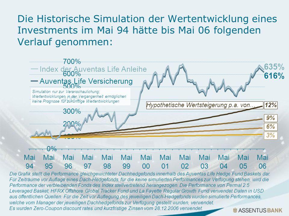 Hypothetische Wertsteigerung p.a. von… Die Grafik stellt die Performance gleichgewichteter Dachhedgefonds innerhalb des Auventas Life Hedge Fund Baske
