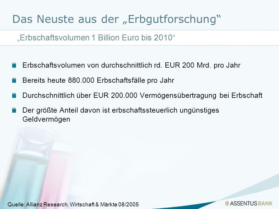 Das Neuste aus der Erbgutforschung Erbschaftsvolumen von durchschnittlich rd. EUR 200 Mrd. pro Jahr Bereits heute 880.000 Erbschaftsfälle pro Jahr Dur