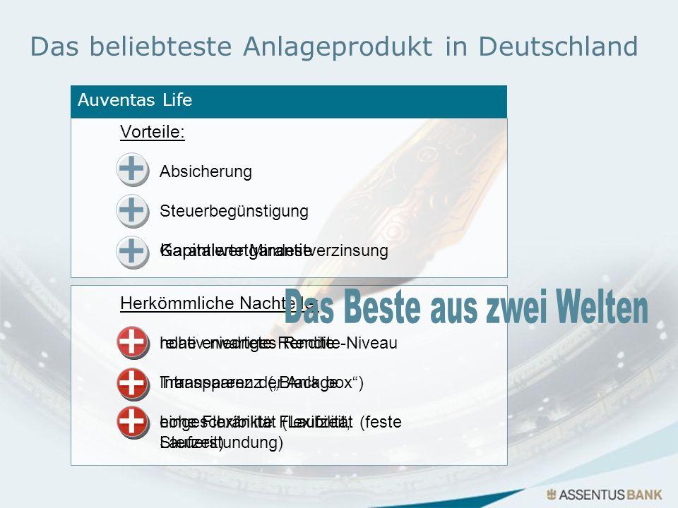 Das beliebteste Anlageprodukt in Deutschland Kapitalgebundene Lebensversicherung Herkömmliche Nachteile: relativ niedriges Rendite-Niveau Intransparen