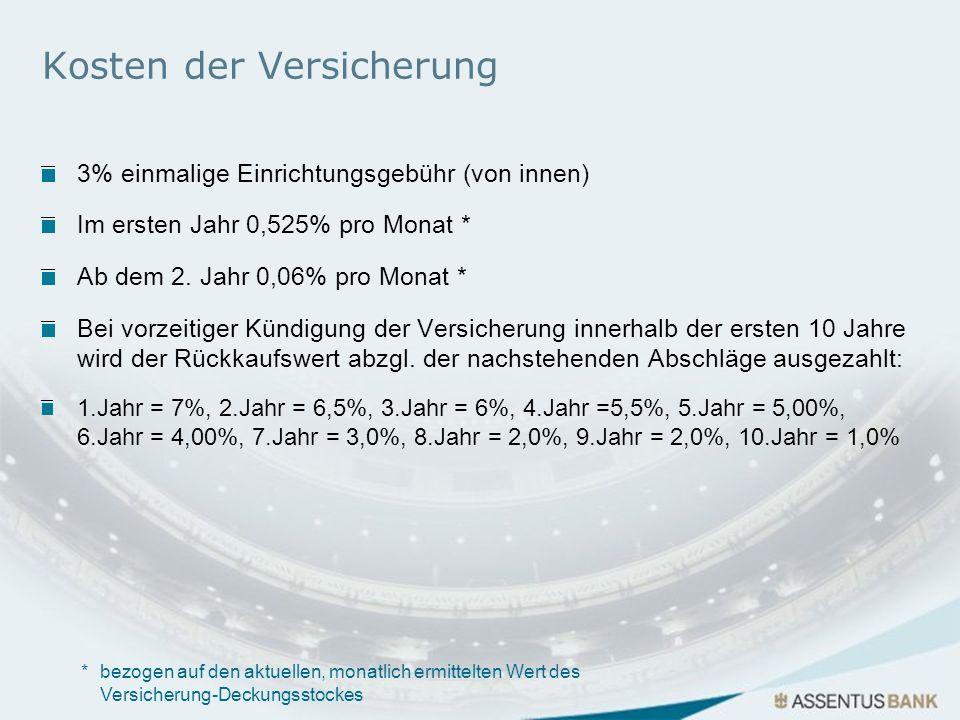 Kosten der Versicherung 3% einmalige Einrichtungsgebühr (von innen) Im ersten Jahr 0,525% pro Monat * Ab dem 2. Jahr 0,06% pro Monat * Bei vorzeitiger