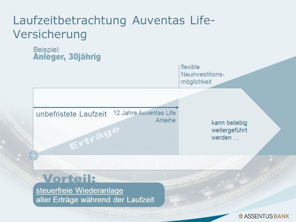 Laufzeitbetrachtung Auventas Life- Versicherung flexible Neuinvestitions- möglichkeit unbefristete Laufzeit kann beliebig weitergeführt werden … 12 Ja