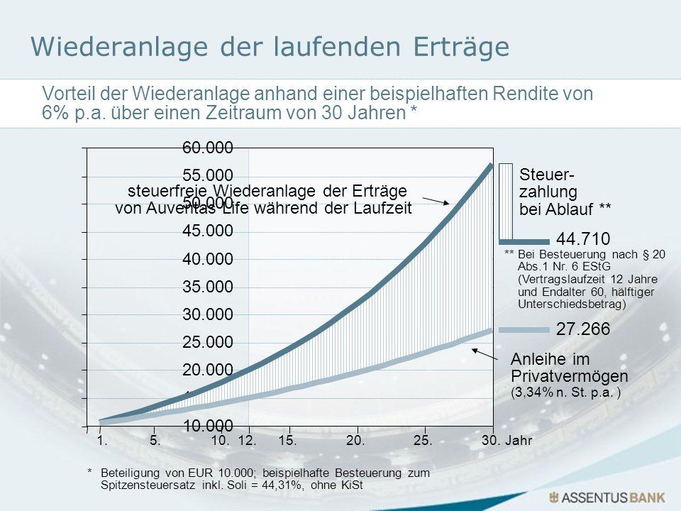 10.000 15.000 20.000 25.000 30.000 35.000 40.000 45.000 50.000 55.000 60.000 1.5.15.25.10.12.20.30.Jahr steuerfreie Wiederanlage der Erträge von Auven