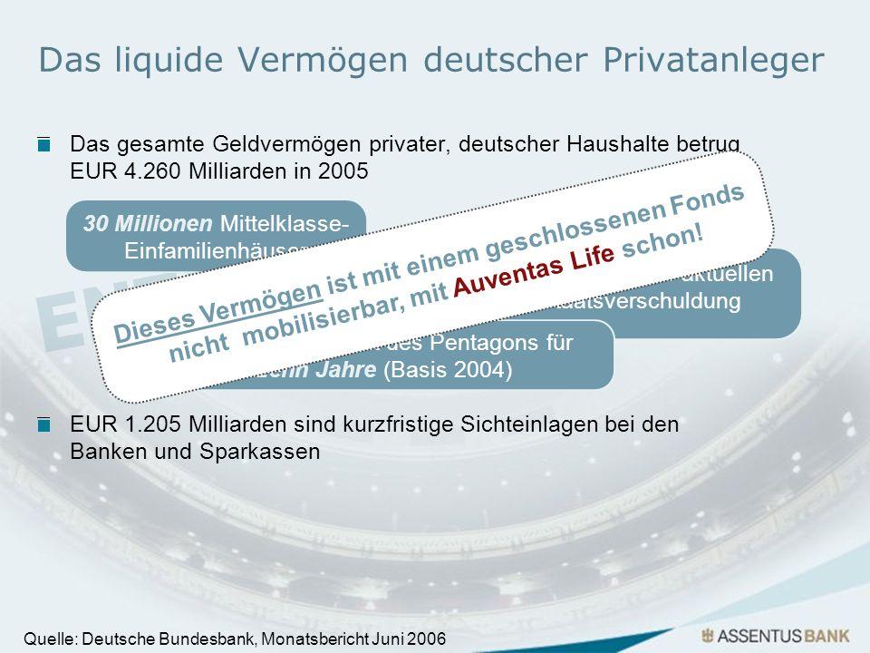 Das liquide Vermögen deutscher Privatanleger Das gesamte Geldvermögen privater, deutscher Haushalte betrug EUR 4.260 Milliarden in 2005 Quelle: Deutsc