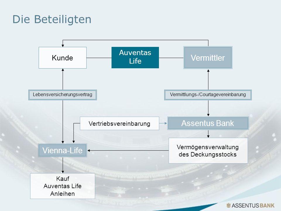 Die Beteiligten Kunde Kauf Auventas Life Anleihen Vienna-Life Assentus Bank Vermittler Auventas Life Vermögensverwaltung des Deckungsstocks Vertriebsv