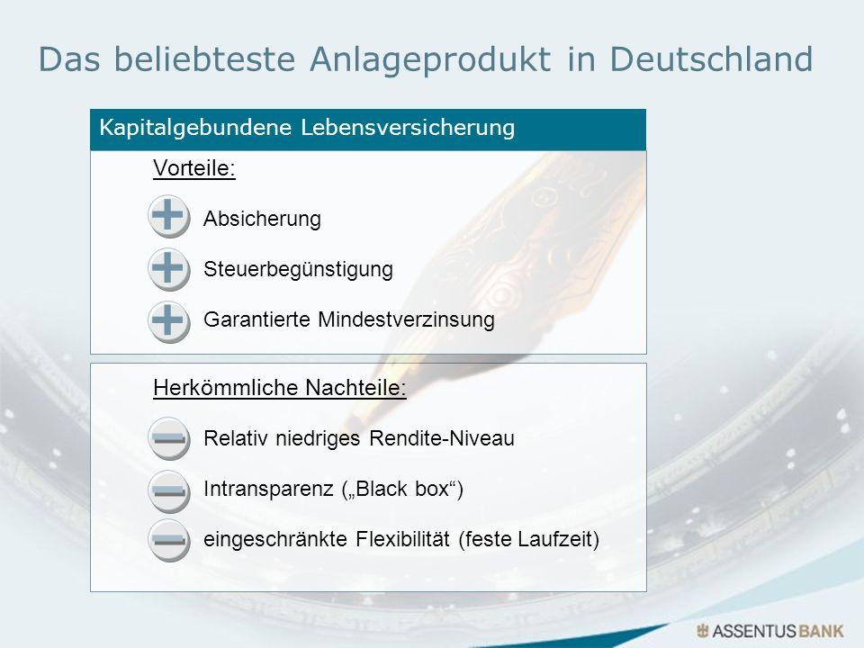 Kapitalgebundene Lebensversicherung Das beliebteste Anlageprodukt in Deutschland Herkömmliche Nachteile: Relativ niedriges Rendite-Niveau Intransparen