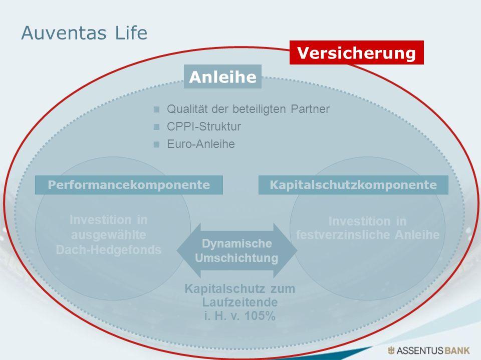 Versicherung Auventas Life Euro-Anleihe CPPI-Struktur Qualität der beteiligten Partner Investition in festverzinsliche Anleihe Dynamische Umschichtung
