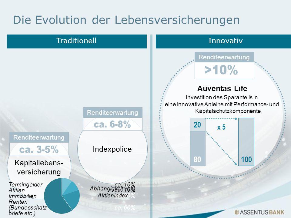 Kapitallebens- versicherung Auventas Life Investition des Sparanteils in eine innovative Anleihe mit Performance- und Kapitalschutzkomponente Indexpol