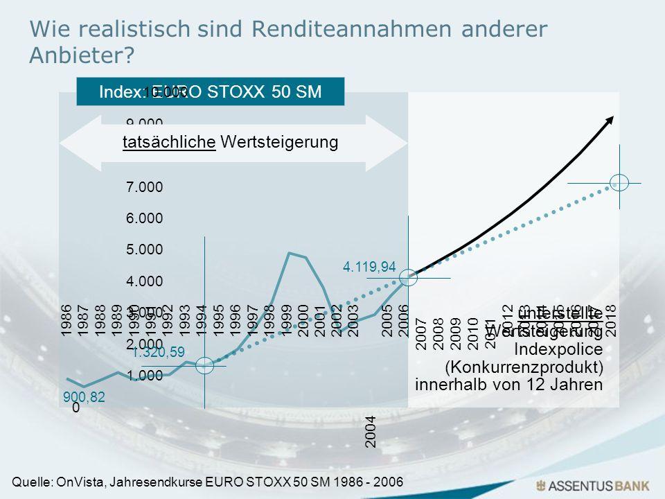 Index: EURO STOXX 50 SM 10.000 9.000 8.000 7.000 6.000 5.000 4.000 3.000 2.000 1.000 0 Wie realistisch sind Renditeannahmen anderer Anbieter? 900,82 4