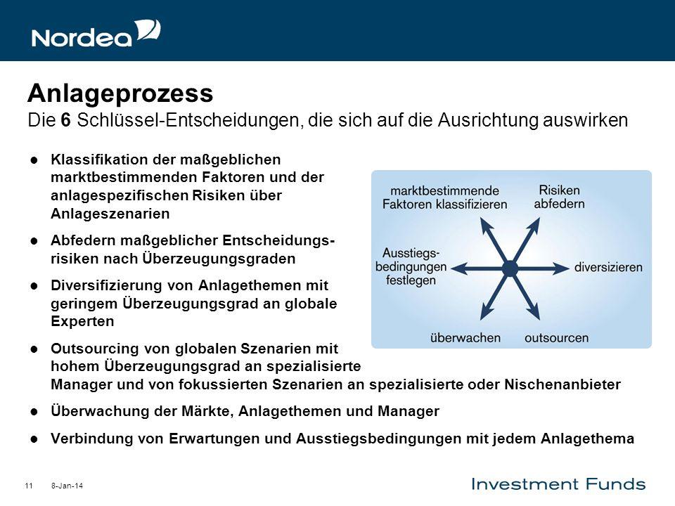 8-Jan-1411 Anlageprozess Die 6 Schlüssel-Entscheidungen, die sich auf die Ausrichtung auswirken Klassifikation der maßgeblichen marktbestimmenden Fakt