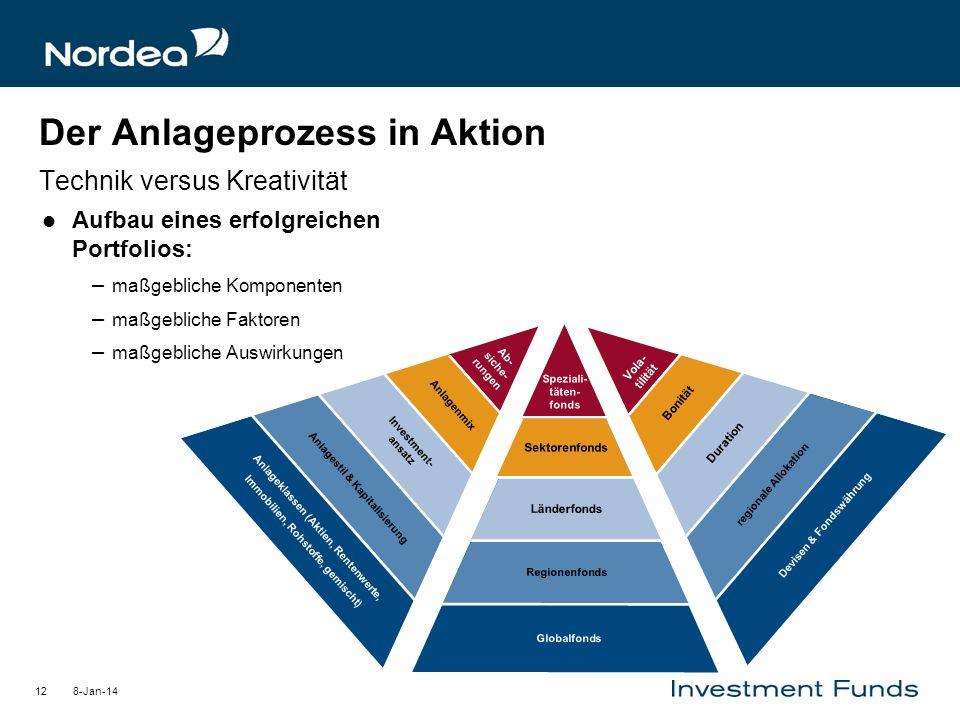 8-Jan-1412 Aufbau eines erfolgreichen Portfolios: – maßgebliche Komponenten – maßgebliche Faktoren – maßgebliche Auswirkungen Der Anlageprozess in Akt