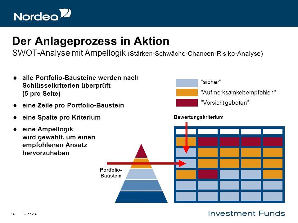 8-Jan-1414 Der Anlageprozess in Aktion SWOT-Analyse mit Ampellogik (Stärken-Schwäche-Chancen-Risiko-Analyse) alle Portfolio-Bausteine werden nach Schl