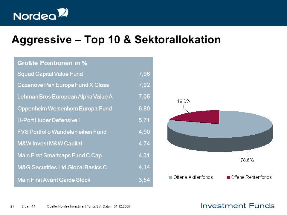 8-Jan-1421 Aggressive – Top 10 & Sektorallokation Quelle: Nordea Investment Funds S.A, Datum: 31.12.2005 3,54Main First Avant Garde Stock 4,14 4,31 M&