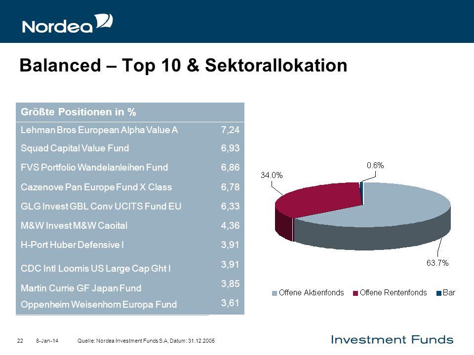 8-Jan-1422 Balanced – Top 10 & Sektorallokation Quelle: Nordea Investment Funds S.A, Datum: 31.12.2005 3,61 3,85 Oppenheim Weisenhorn Europa Fund 3,91