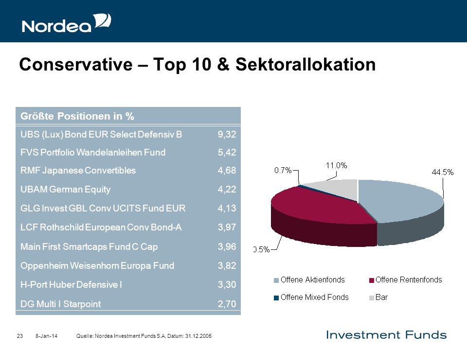 8-Jan-1423 Conservative – Top 10 & Sektorallokation Quelle: Nordea Investment Funds S.A, Datum: 31.12.2005 2,70DG Multi I Starpoint 3,30H-Port Huber D