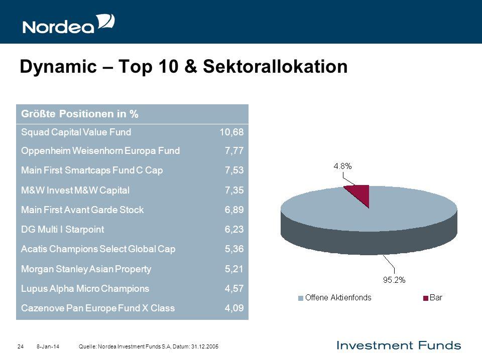 8-Jan-1424 Dynamic – Top 10 & Sektorallokation Quelle: Nordea Investment Funds S.A, Datum: 31.12.2005 4,09Cazenove Pan Europe Fund X Class 4,57Lupus A