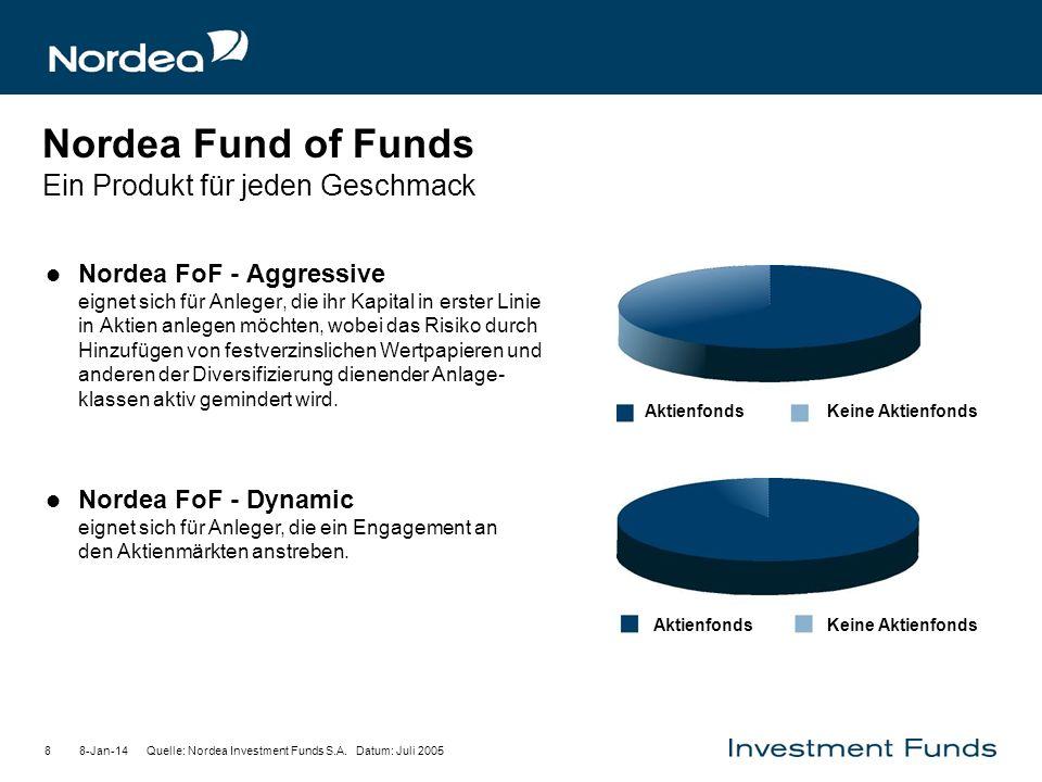 8-Jan-148 Nordea Fund of Funds Ein Produkt für jeden Geschmack Nordea FoF - Aggressive eignet sich für Anleger, die ihr Kapital in erster Linie in Akt