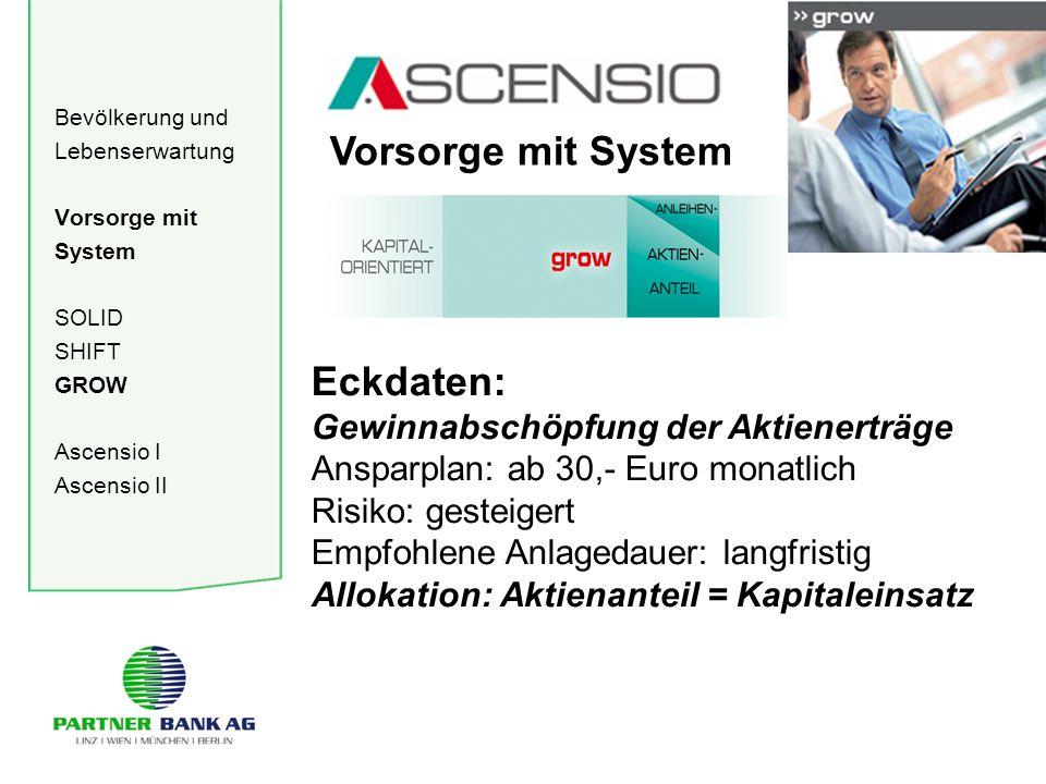 Bevölkerung und Lebenserwartung Vorsorge mit System SOLID SHIFT GROW Ascensio I Ascensio II Vorsorge mit System Eckdaten: Gewinnabschöpfung der Aktien