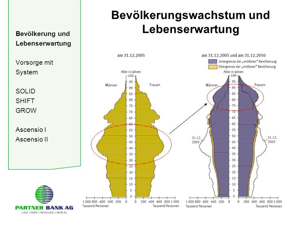 Bevölkerung und Lebenserwartung Vorsorge mit System SOLID SHIFT GROW Ascensio I Ascensio II Bevölkerungswachstum und Lebenserwartung