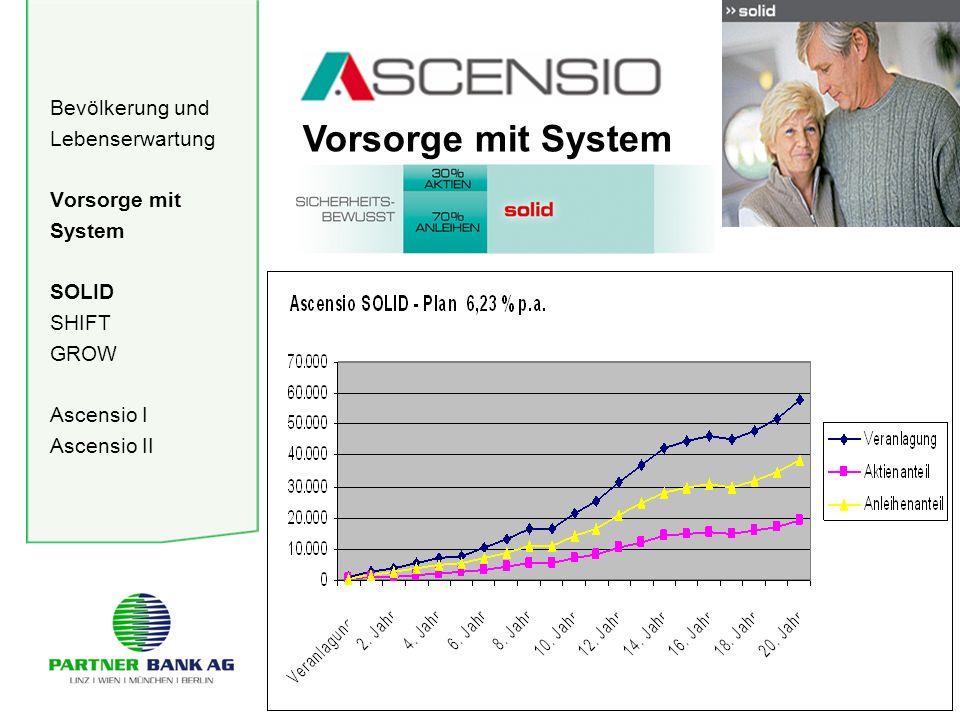 Bevölkerung und Lebenserwartung Vorsorge mit System SOLID SHIFT GROW Ascensio I Ascensio II Vorsorge mit System