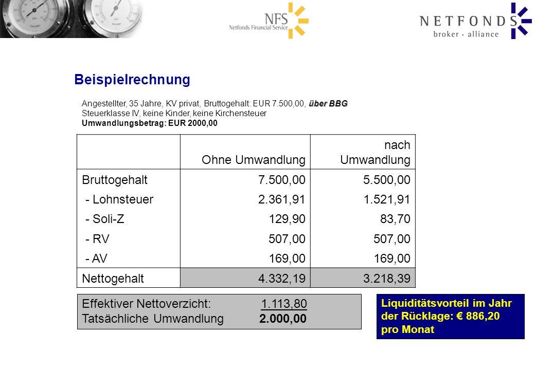 Beispielrechnung über BBG Angestellter, 35 Jahre, KV privat, Bruttogehalt: EUR 7.500,00, über BBG Steuerklasse IV, keine Kinder, keine Kirchensteuer U