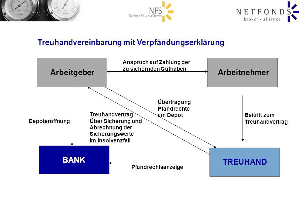 Treuhandvereinbarung mit Verpfändungserklärung TREUHAND BANK Arbeitnehmer Arbeitgeber Anspruch auf Zahlung der zu sichernden Guthaben Depoteröffnung P