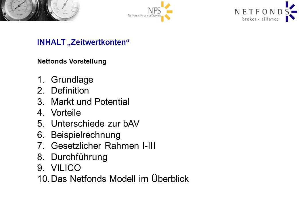 Netfonds Vorstellung 1.Grundlage 2.Definition 3.Markt und Potential 4.Vorteile 5.Unterschiede zur bAV 6.Beispielrechnung 7.Gesetzlicher Rahmen I-III 8