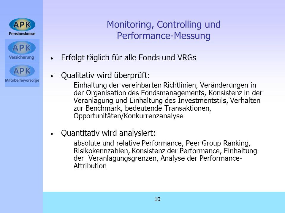 10 Monitoring, Controlling und Performance-Messung Erfolgt täglich für alle Fonds und VRGs Qualitativ wird überprüft: Einhaltung der vereinbarten Rich