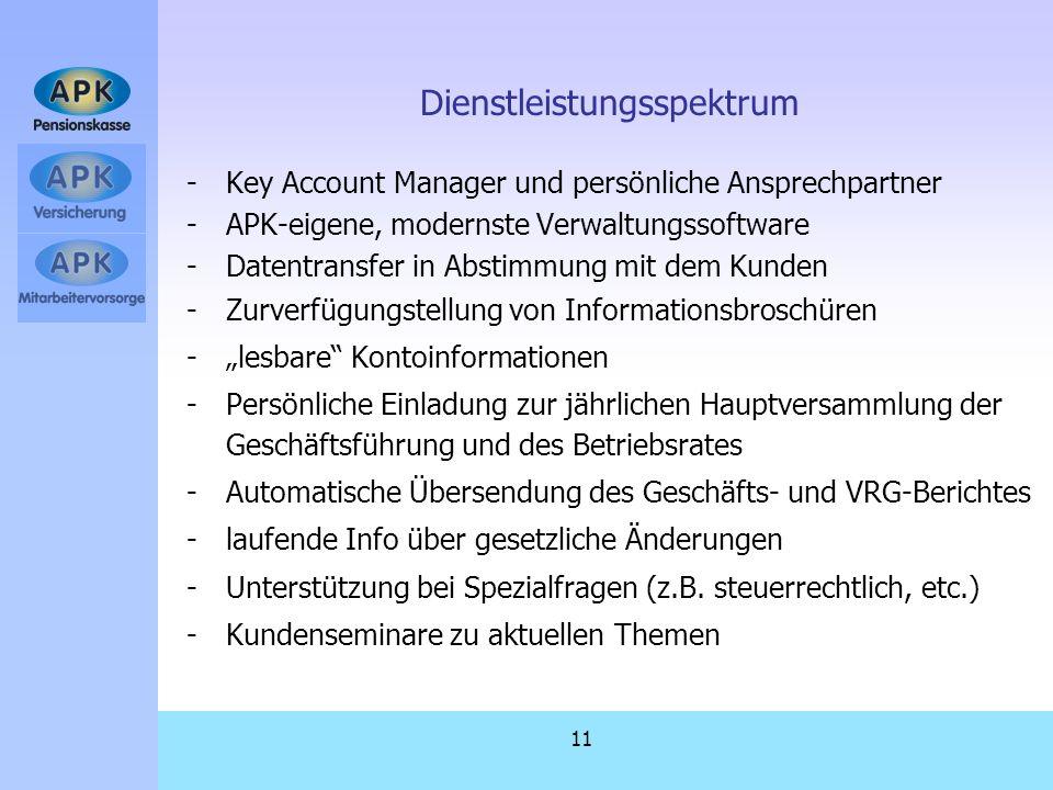 11 Dienstleistungsspektrum -Key Account Manager und persönliche Ansprechpartner -APK-eigene, modernste Verwaltungssoftware -Datentransfer in Abstimmun