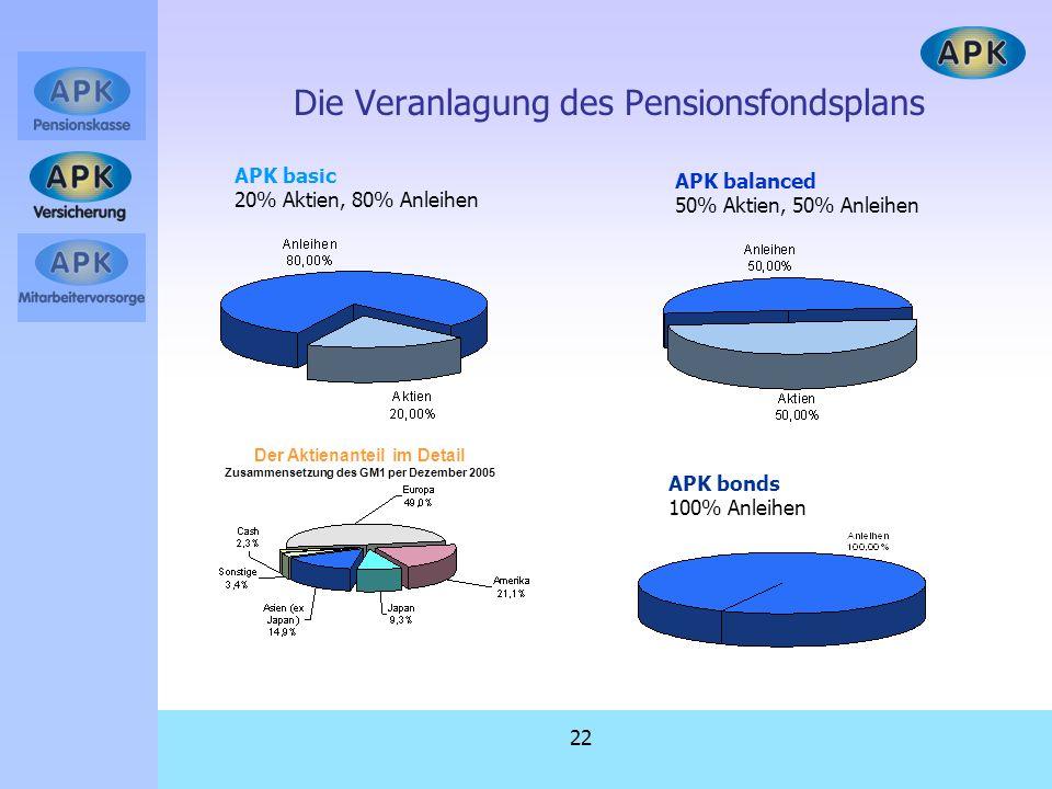 22 APK balanced 50% Aktien, 50% Anleihen APK basic 20% Aktien, 80% Anleihen APK bonds 100% Anleihen Die Veranlagung des Pensionsfondsplans Der Aktiena