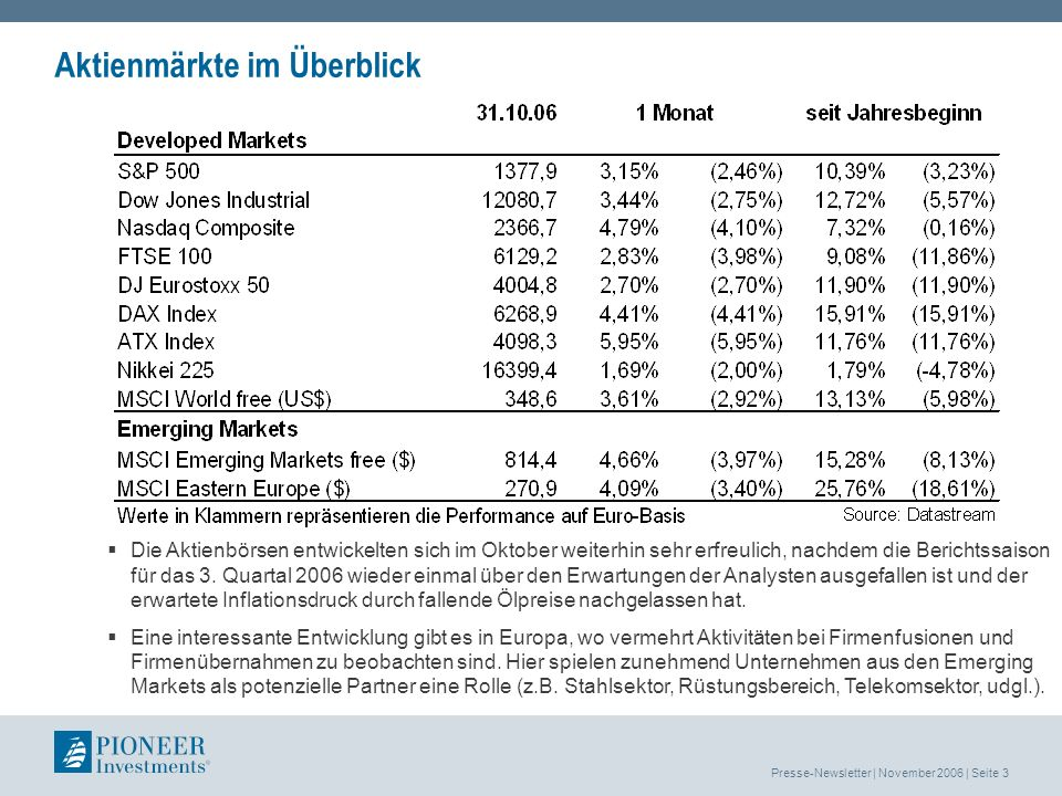 Presse-Newsletter | November 2006 | Seite 3 Aktienmärkte im Überblick Die Aktienbörsen entwickelten sich im Oktober weiterhin sehr erfreulich, nachdem die Berichtssaison für das 3.