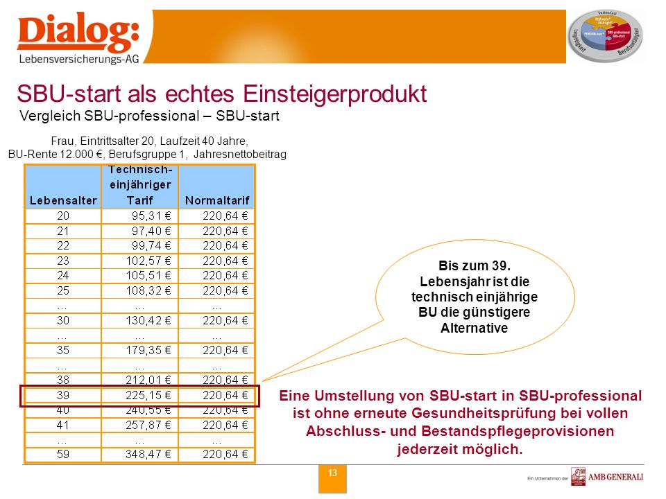 13 Bis zum 39. Lebensjahr ist die technisch einjährige BU die günstigere Alternative SBU-start als echtes Einsteigerprodukt Vergleich SBU-professional