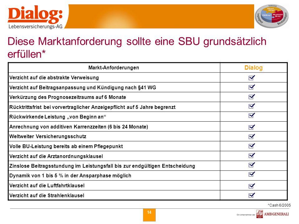 14 Diese Marktanforderung sollte eine SBU grundsätzlich erfüllen* *Cash 6/2005 Markt-Anforderungen Dialog Verzicht auf die abstrakte Verweisung Verzic