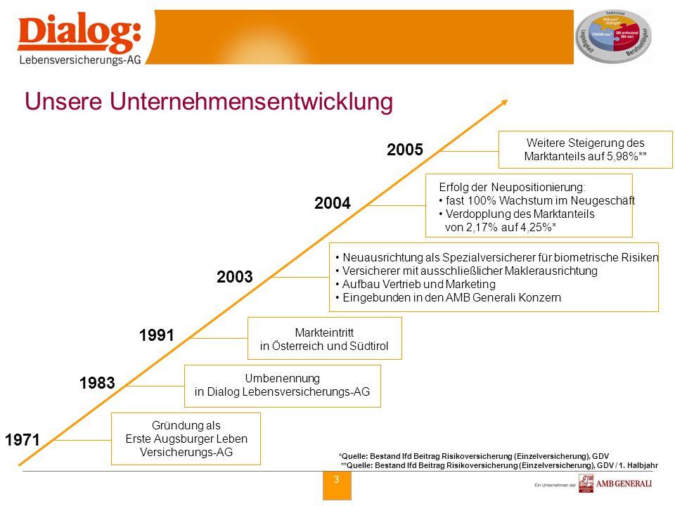 3 1971 1983 1991 2003 2004 Gründung als Erste Augsburger Leben Versicherungs-AG Umbenennung in Dialog Lebensversicherungs-AG Markteintritt in Österrei