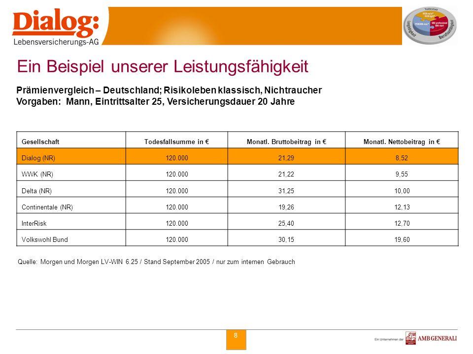 8 Prämienvergleich – Deutschland; Risikoleben klassisch, Nichtraucher Vorgaben: Mann, Eintrittsalter 25, Versicherungsdauer 20 Jahre Ein Beispiel unse