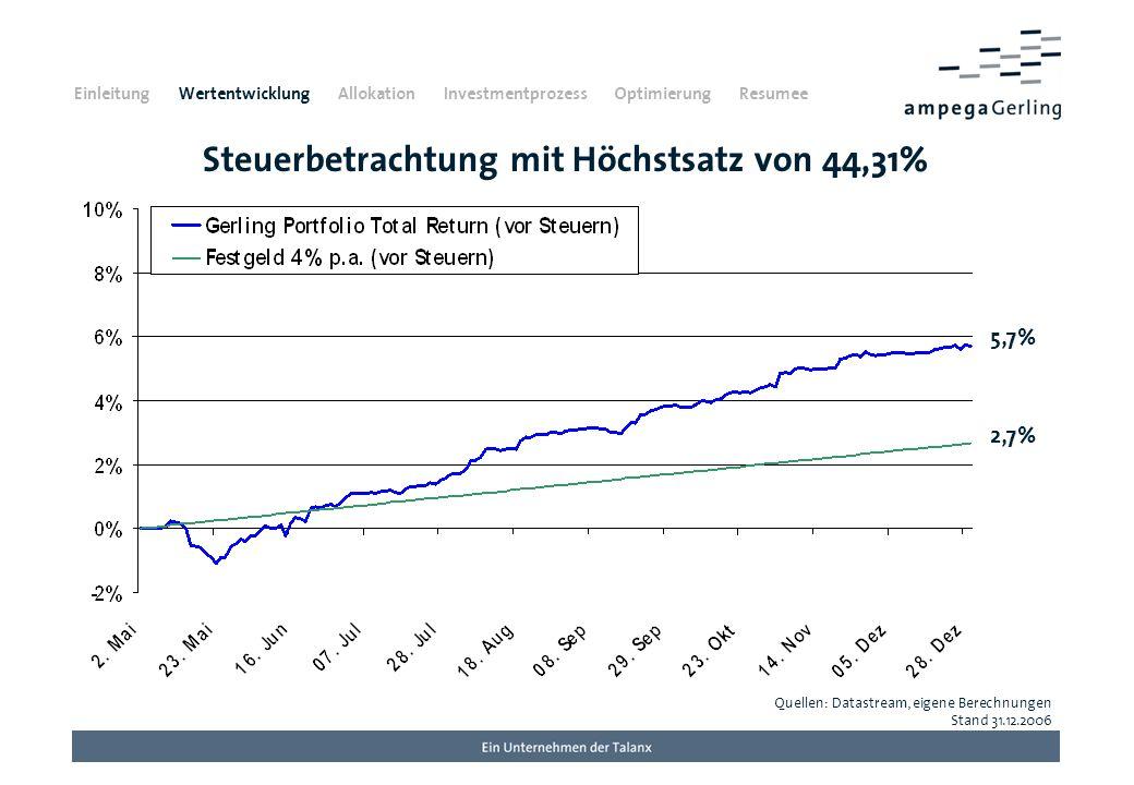 Steuerbetrachtung mit Höchstsatz von 44,31% Quellen: Datastream, eigene Berechnungen Stand 31.12.2006 5,7% Einleitung Wertentwicklung Allokation Inves