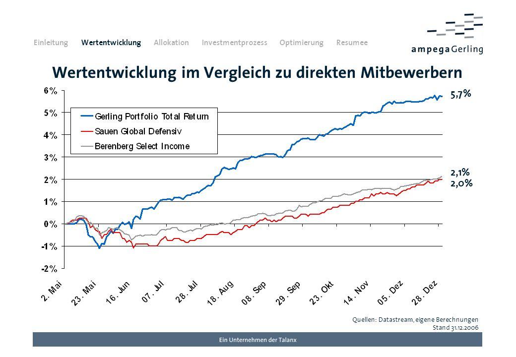 Der Gerling Portfolio Total Return im Vergleich Einleitung Wertentwicklung Allokation Investmentprozess Optimierung Resumee
