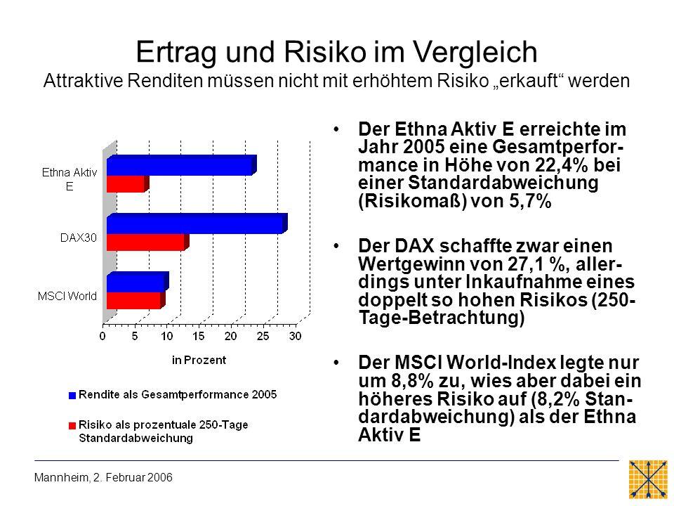 Der Ethna Aktiv E erreichte im Jahr 2005 eine Gesamtperfor- mance in Höhe von 22,4% bei einer Standardabweichung (Risikomaß) von 5,7% Der DAX schaffte