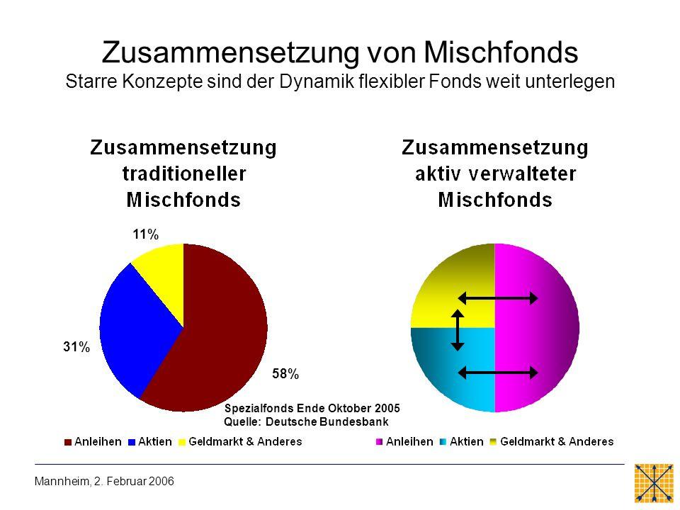 Zusammensetzung von Mischfonds Starre Konzepte sind der Dynamik flexibler Fonds weit unterlegen Spezialfonds Ende Oktober 2005 Quelle: Deutsche Bundes
