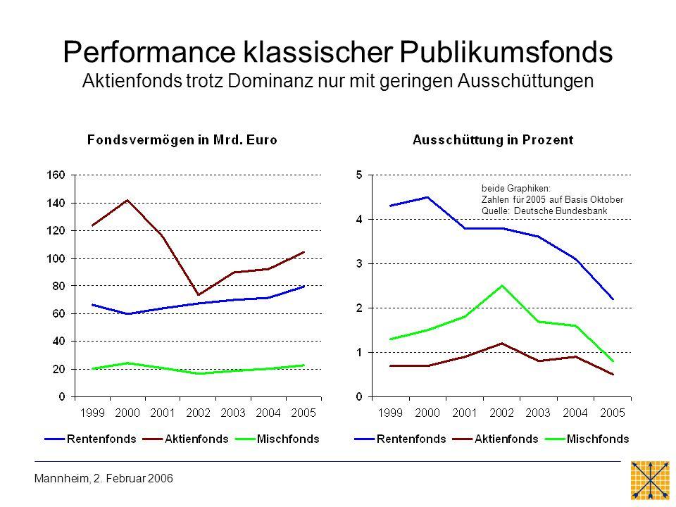 Performance klassischer Publikumsfonds Aktienfonds trotz Dominanz nur mit geringen Ausschüttungen Mannheim, 2. Februar 2006 beide Graphiken: Zahlen fü