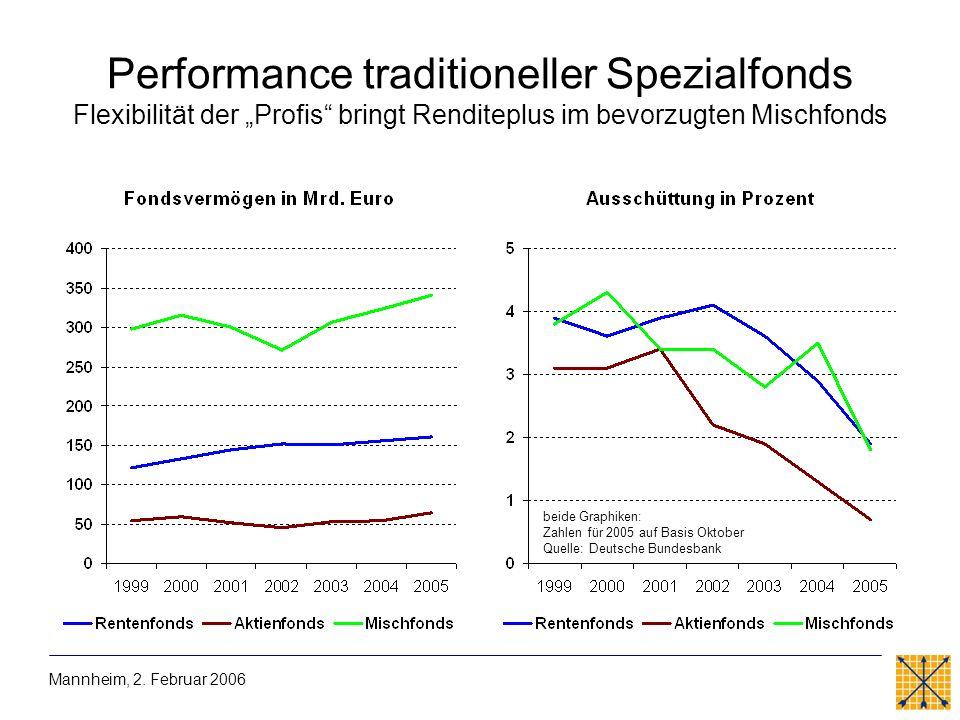Performance traditioneller Spezialfonds Flexibilität der Profis bringt Renditeplus im bevorzugten Mischfonds Mannheim, 2. Februar 2006 beide Graphiken